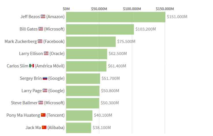 Richest in the technology industry From Gates to Bezos